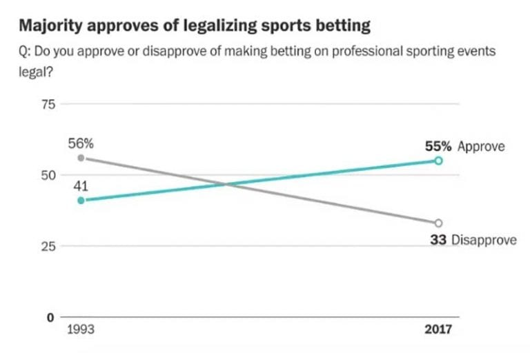 Sports betting poll US